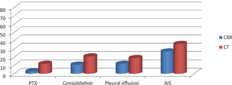 Lung ultrasound in intensive care unit: a prospective