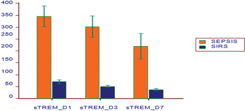 figure 1 serial strem-1 values in the main study groups  sirs, systemic